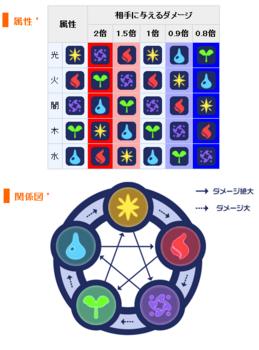 2012・09・17 属性相関図(チョコラン仕様).png