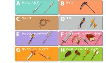 2012・10・31 第1回闘技イベ『ラグナロクの戦い』の武器別分類.png
