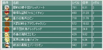 2013・02・10 第3回バレンタイン杯最終オッズ.png