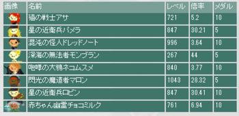 2013・05・26 第4回闘技ギルド杯 本選最終オッズ.png