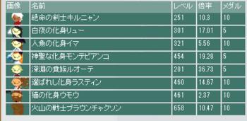 2013・07・28 第3回流星杯最終オッズ.png
