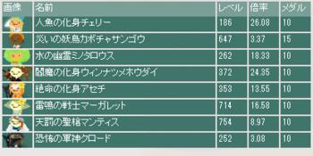 2013・08・25 第2回夏祭杯 本選最終オッズ.png