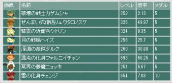 2013・11・24 第3回ラグナロク杯 最終オッズ.png