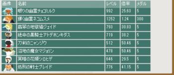 2014・02・09 第4回バレンタイン杯 オッズ.png