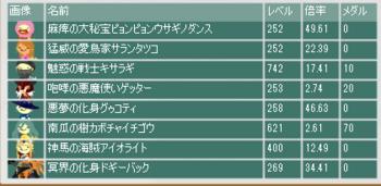 2014・03・30 第5回盗賊ギルド杯 最終オッズと賭けたメダル.png