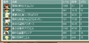 2014・05・25 第5回闘技ギルド杯 最終オッズ.png