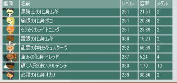2014・07・27 第4回流星杯 最終オッズ.png