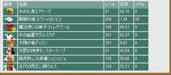 2014・12・21 第5回クリスマス杯 最終オッズ.png