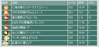 2015・03・29 第6回盗賊杯 最終オッズ.png