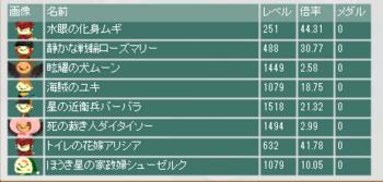 2015・05・24 第6回闘技ギルド記念杯 最終オッズ.png