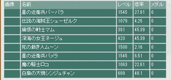 2015・06・21 第6回花嫁の季節杯 最終オッズ.png