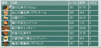 2015・07・26 第5回流星杯 最終オッズ.png