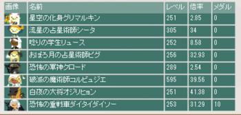 2015・08・30 第4回夏祭杯 最終オッズ.png
