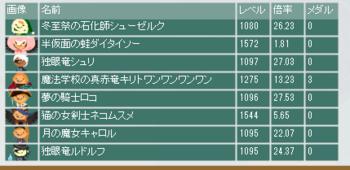 2015・09・27 第5回竜王杯 本選出場者 最終オッズ.png