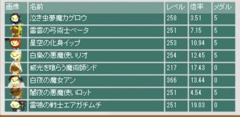 2016・03・27 第7回盗賊ギルド杯 最終オッズ.png