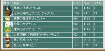 2016・05・29 第7回闘技ギルド杯 最終オッズ.png