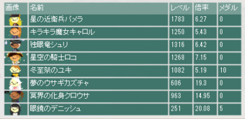 2016・06・19 第7回花嫁杯 本戦最終オッズ.png