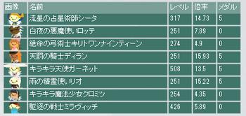 2016・07・24 第7回流星杯 最終オッズ.png
