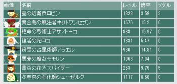 2016・10・02 第6回竜王杯 最終オッズ.png