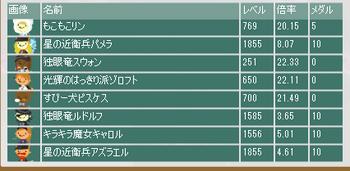 2017・05・28 第8回闘技ギルド記念杯 最終オッズ.png