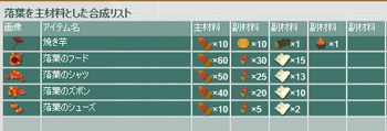 2017・11・11 マジカロス 新アイテム合成表.png