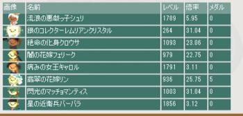 2018・06・17 第9回花嫁杯 最終オッズ.png